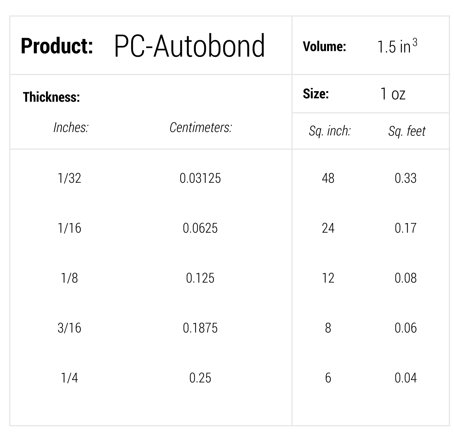 coverage-chart-pc-autobond