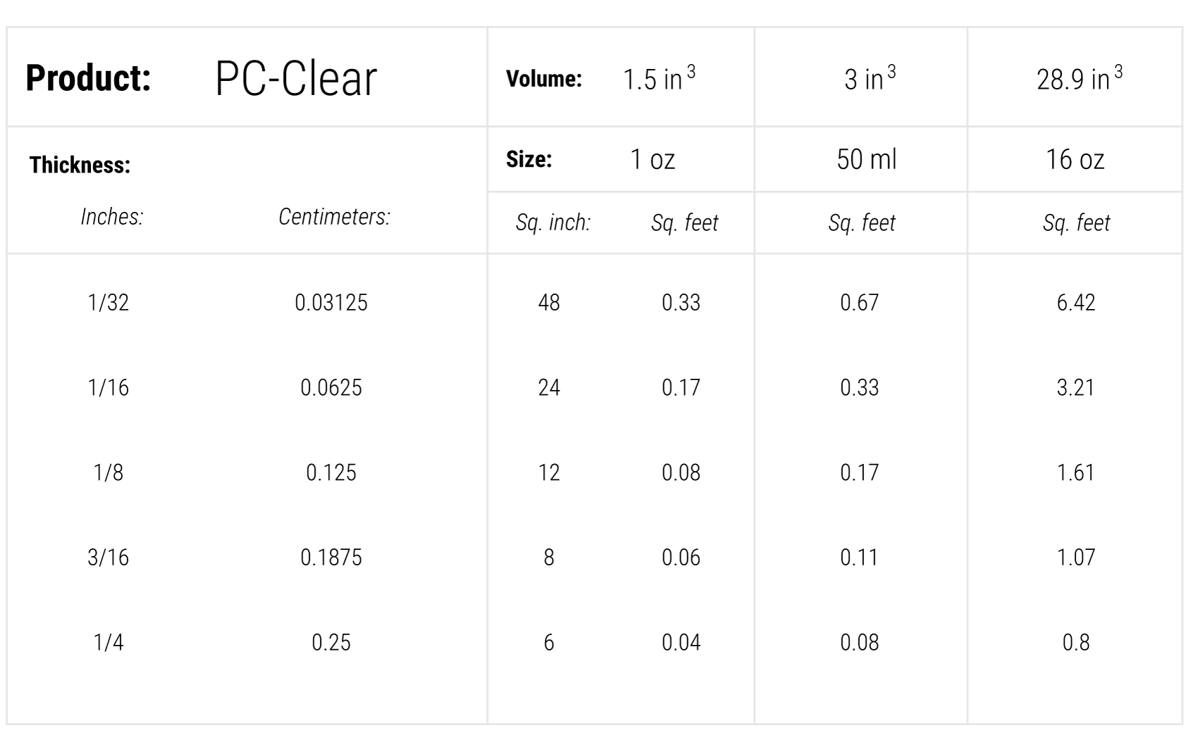 coverage-chart-pc-clear