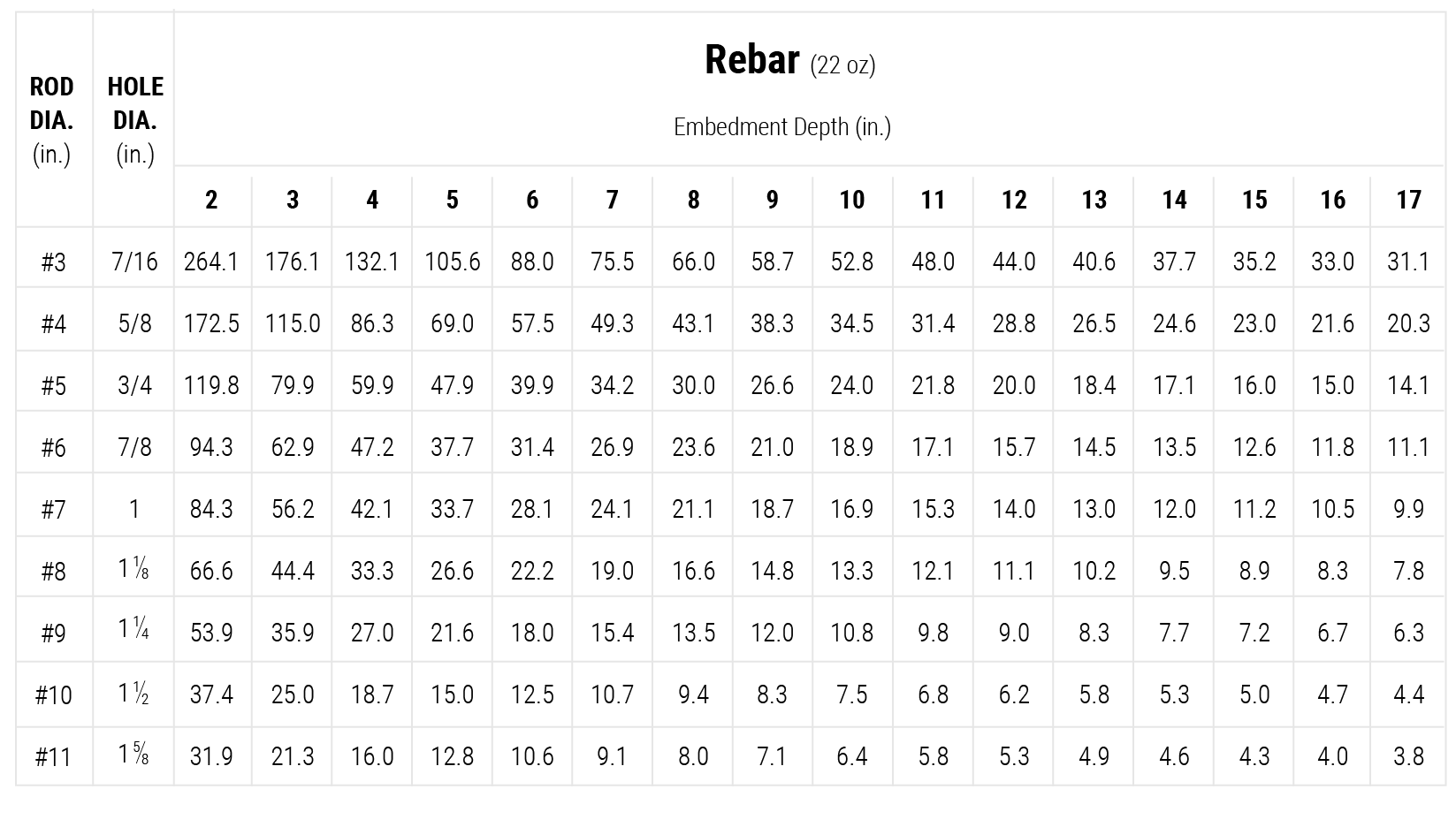 coverage-chart-pc-rebar-22oz