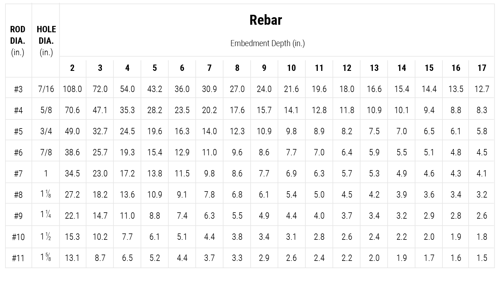 coverage-chart-pc-rebar