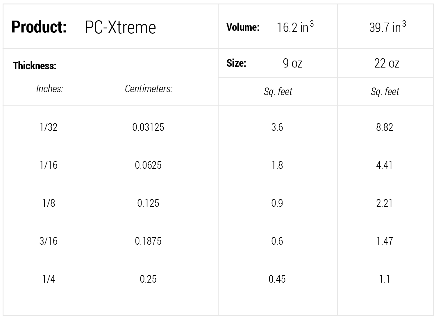 coverage-chart-pc-xtreme